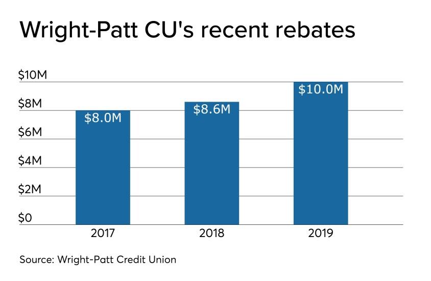 CUJ 121619 - Wright-Patt 2019 dividend.jpeg