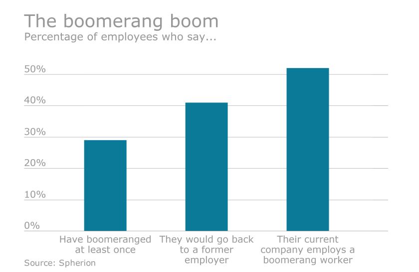 Boomerang employees
