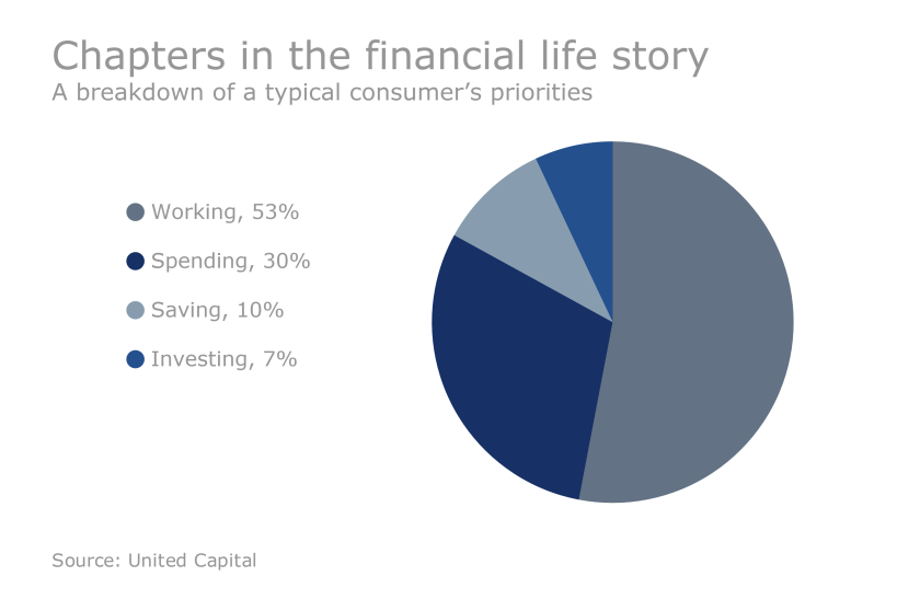 FP.05202016.Chapters in the financial life story.png