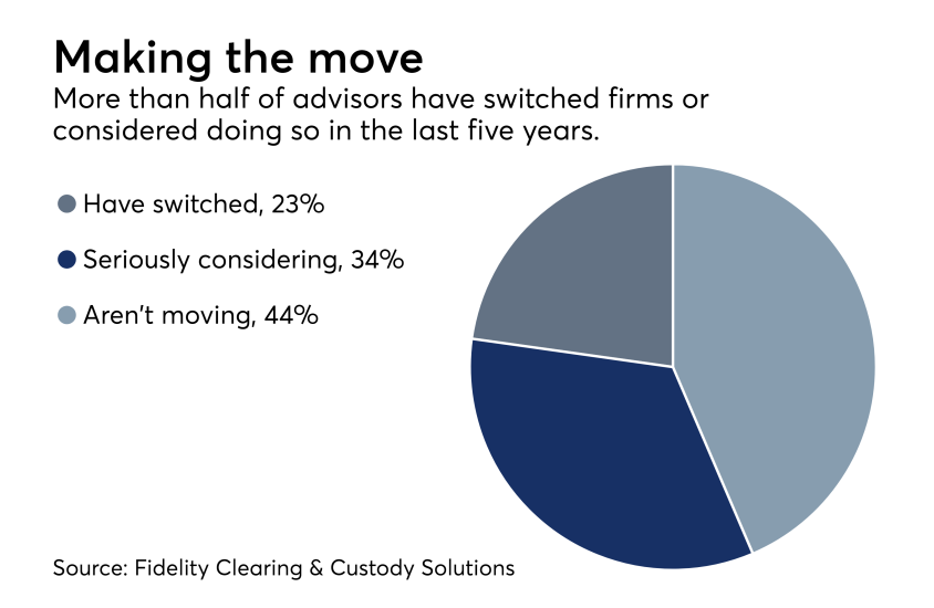 Advisors switching firms