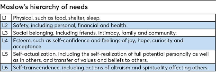 FP0418_Kautt_Table-Maslow's-hierarchy-of-needs.png