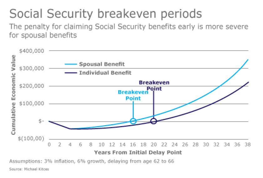 Kitces_divorce_Social_Security_2