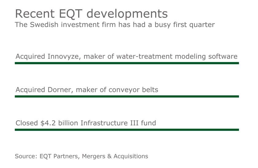 MAJ EQT Recent Developments
