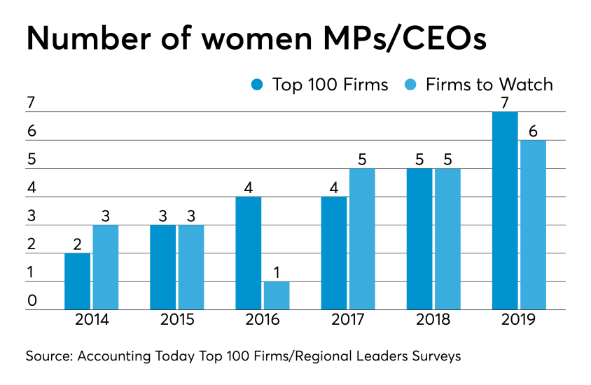 AT-032719- Women leaders /MPs in Top 100 Firms