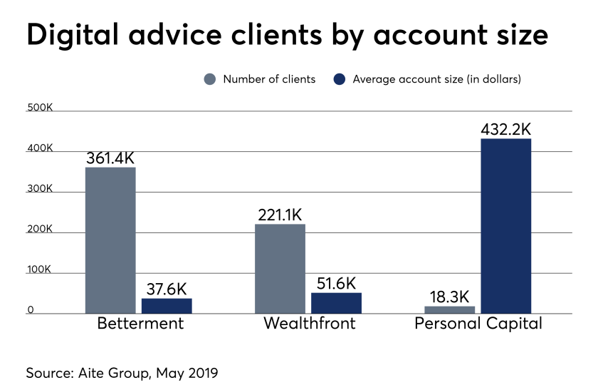 robo advisor client account IAG 081419