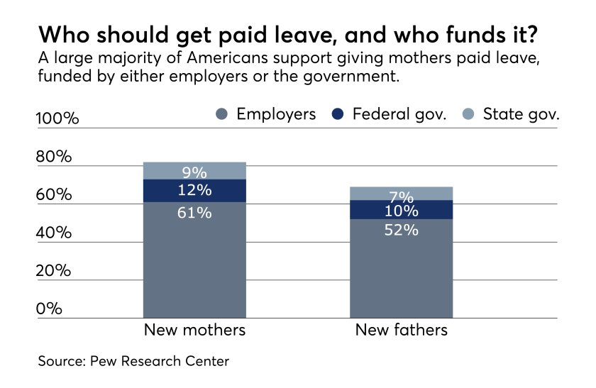 fp_06_19_2018 Who should pay for family leave benefits PEW research center survey