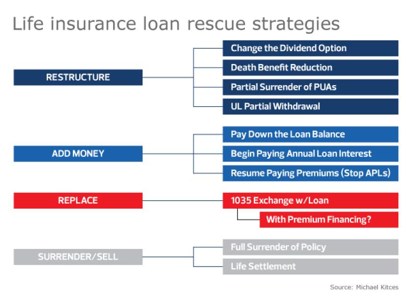 Life insurance loan rescue strategies-Kitces