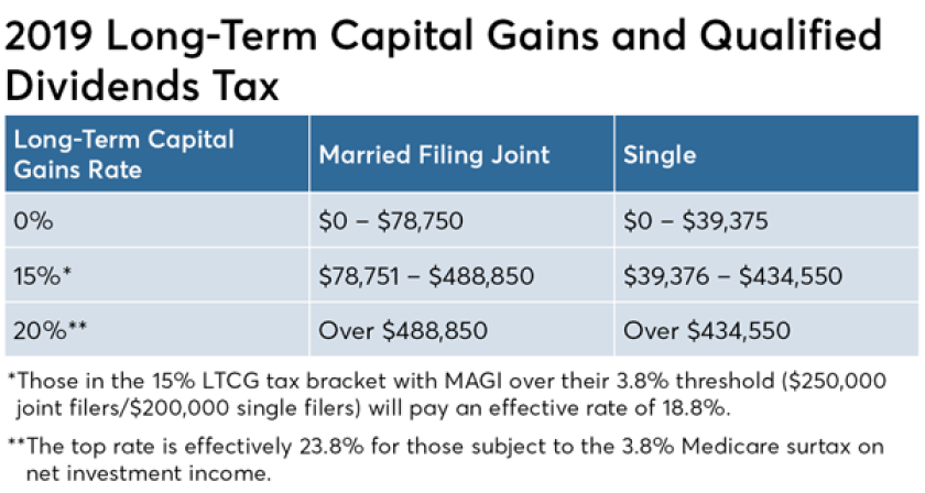 How Roth IRA conversions can escalate capital gains taxes Ed Slott