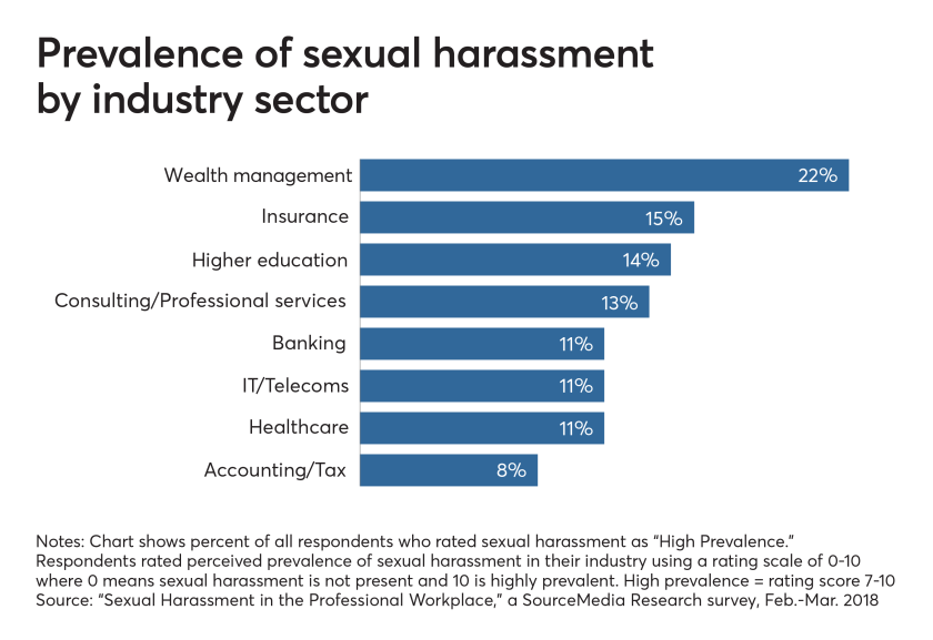 Prevalence of sexual harassment by industry sector
