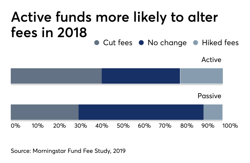 active funds more likely to alter fees 2018 - May 6 2019