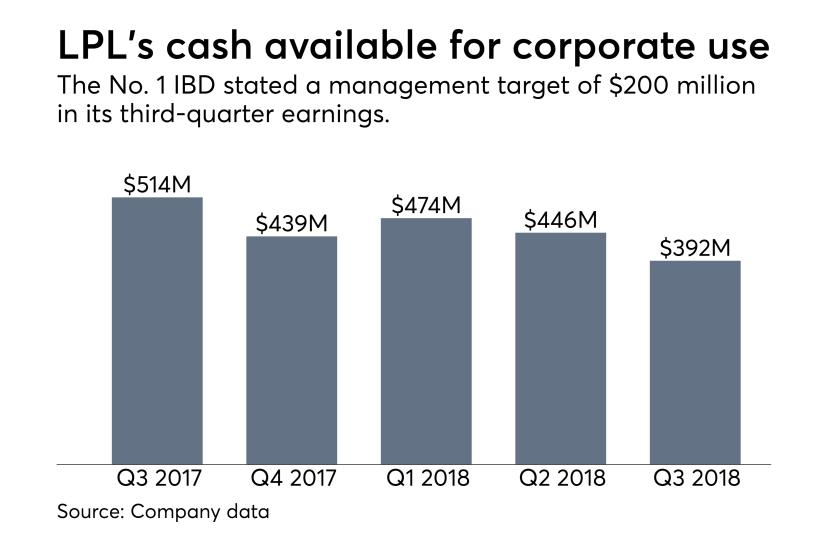 LPL corporate cash on hand