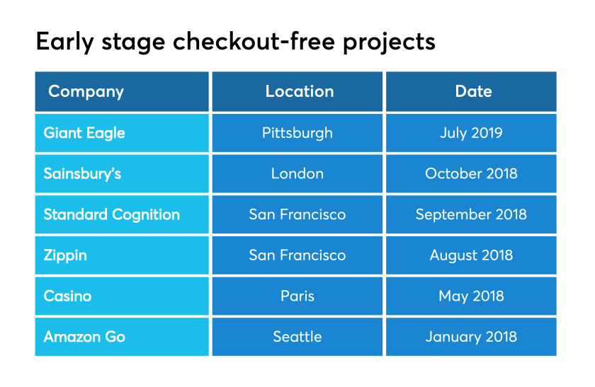 Chart: Early stage checkout-free projects