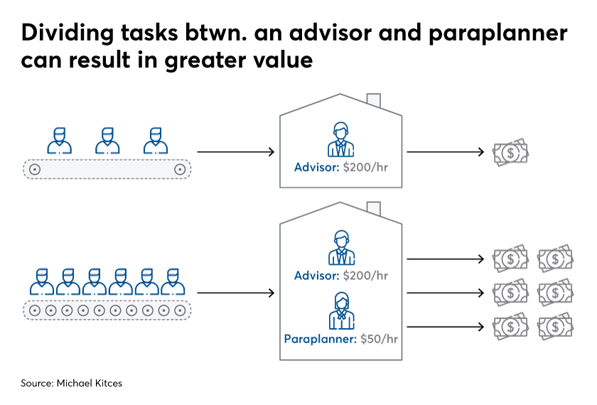 Value of advisor and paraplanner IAG