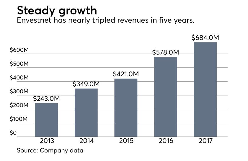 Envestnet revenues '13 -17.png