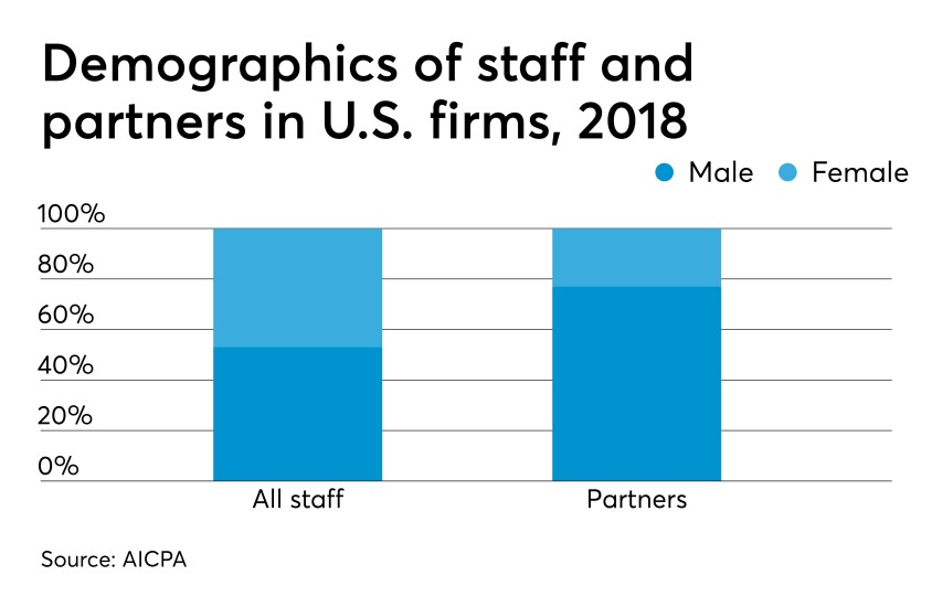 AICPA-trends-staff-partners-gender-chart-2018