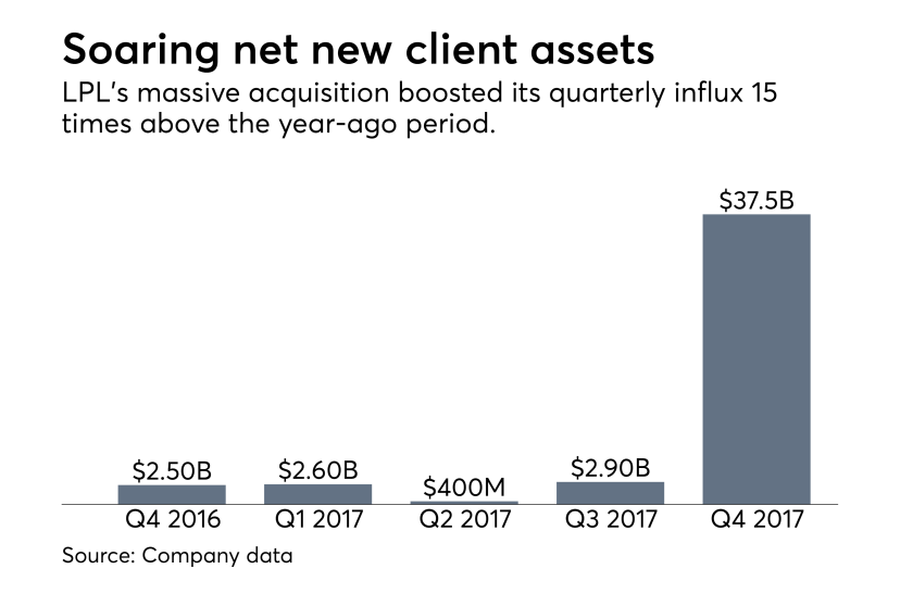 LPL Financial net new client assets