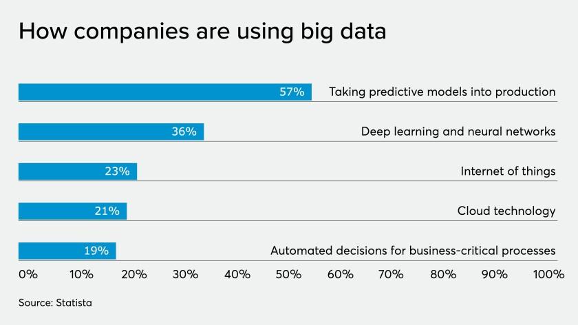 Big data trends chart