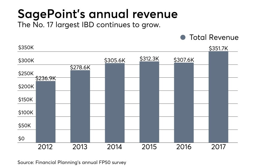 SagePoint annual revenue