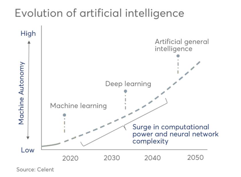 artificial-intelligence-celent-evolution