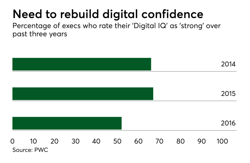 di-pwc-digital-confidence.png