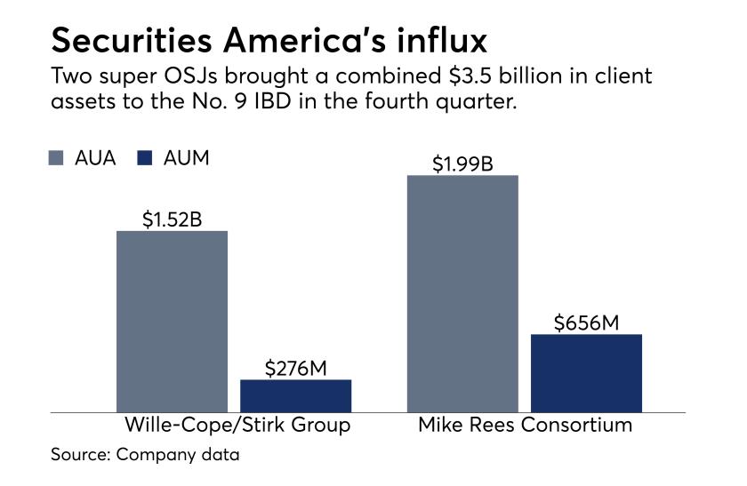 Securities America recruiting moves