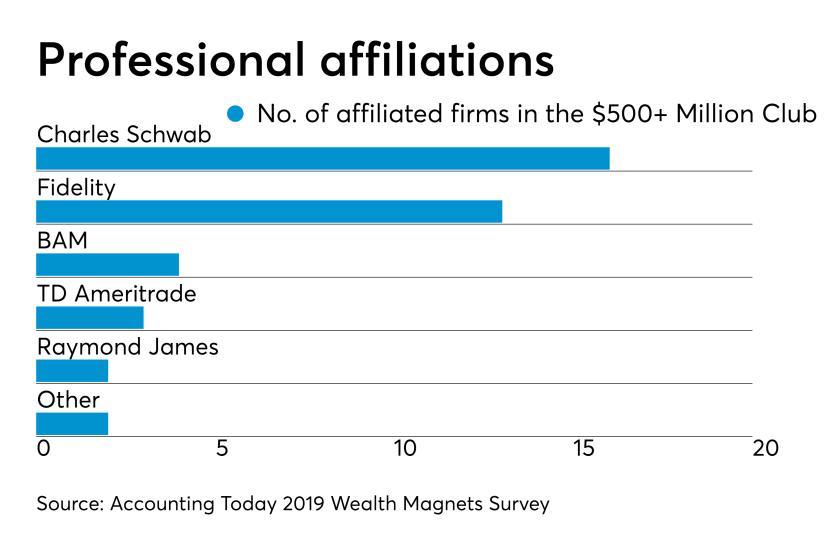 2019 AUM Broker dealers -- $500 million club