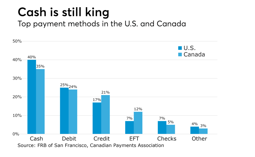 Top payment methods in the U.S. and Canada
