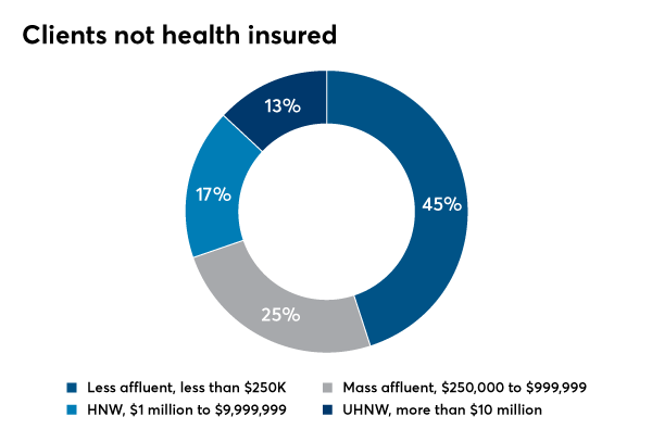 clients not health insured