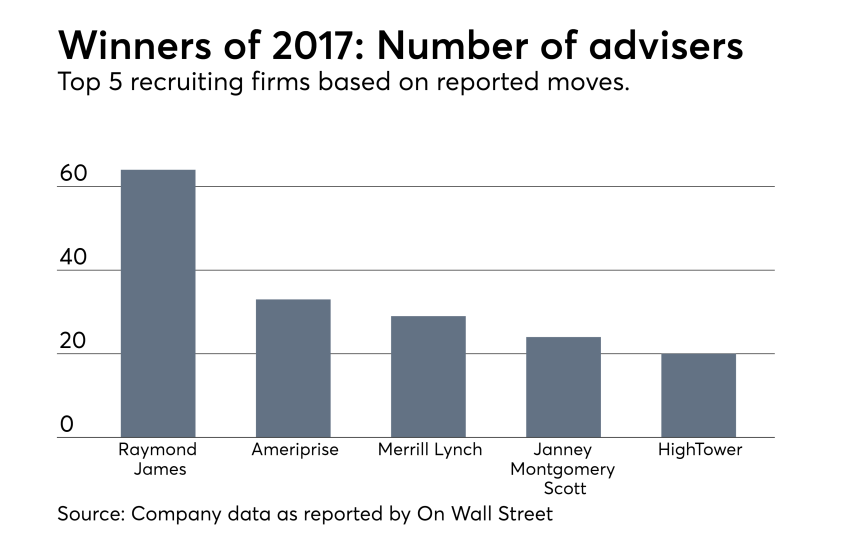Adviser-Recruitment-1H2017-Winners