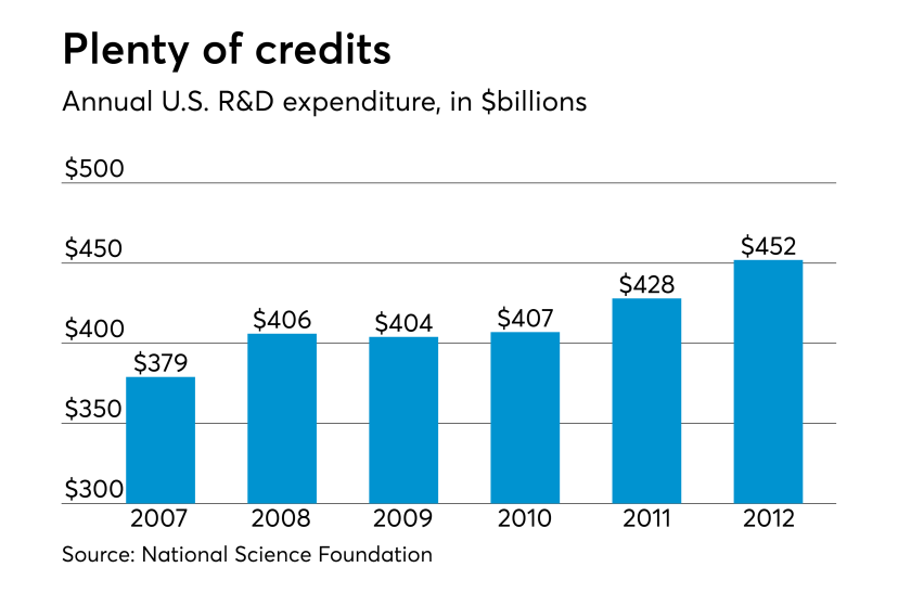 AT-081517-R&D Credit expenditure