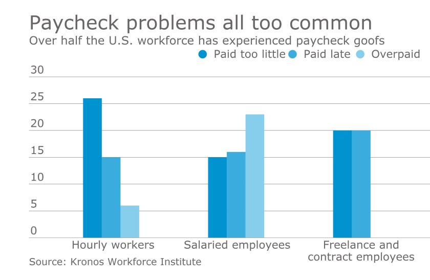 Paycheck problems chart