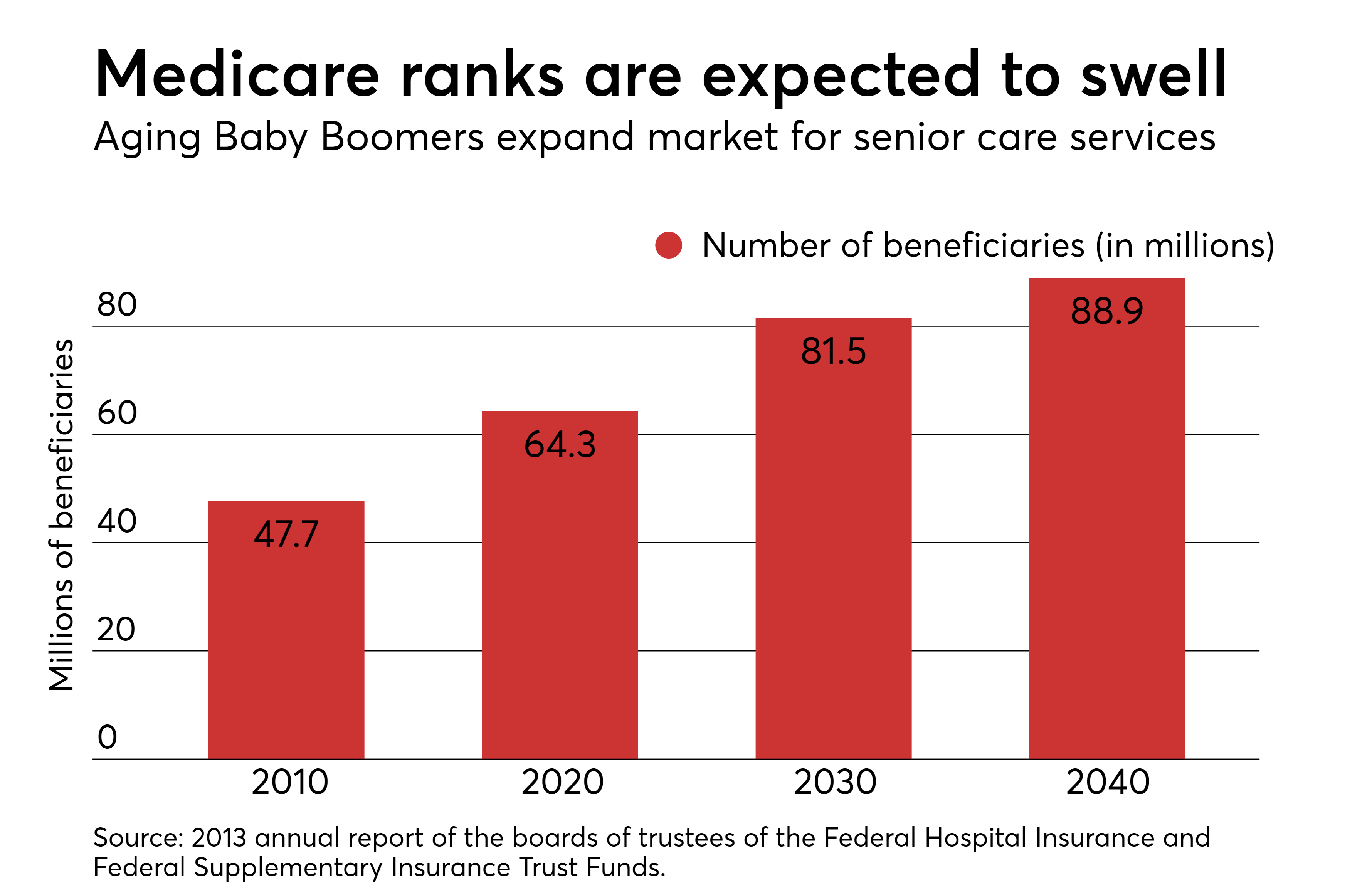 Humana Health Insurance >> Seniors Technology Drive Possible Walmart Humana Deal