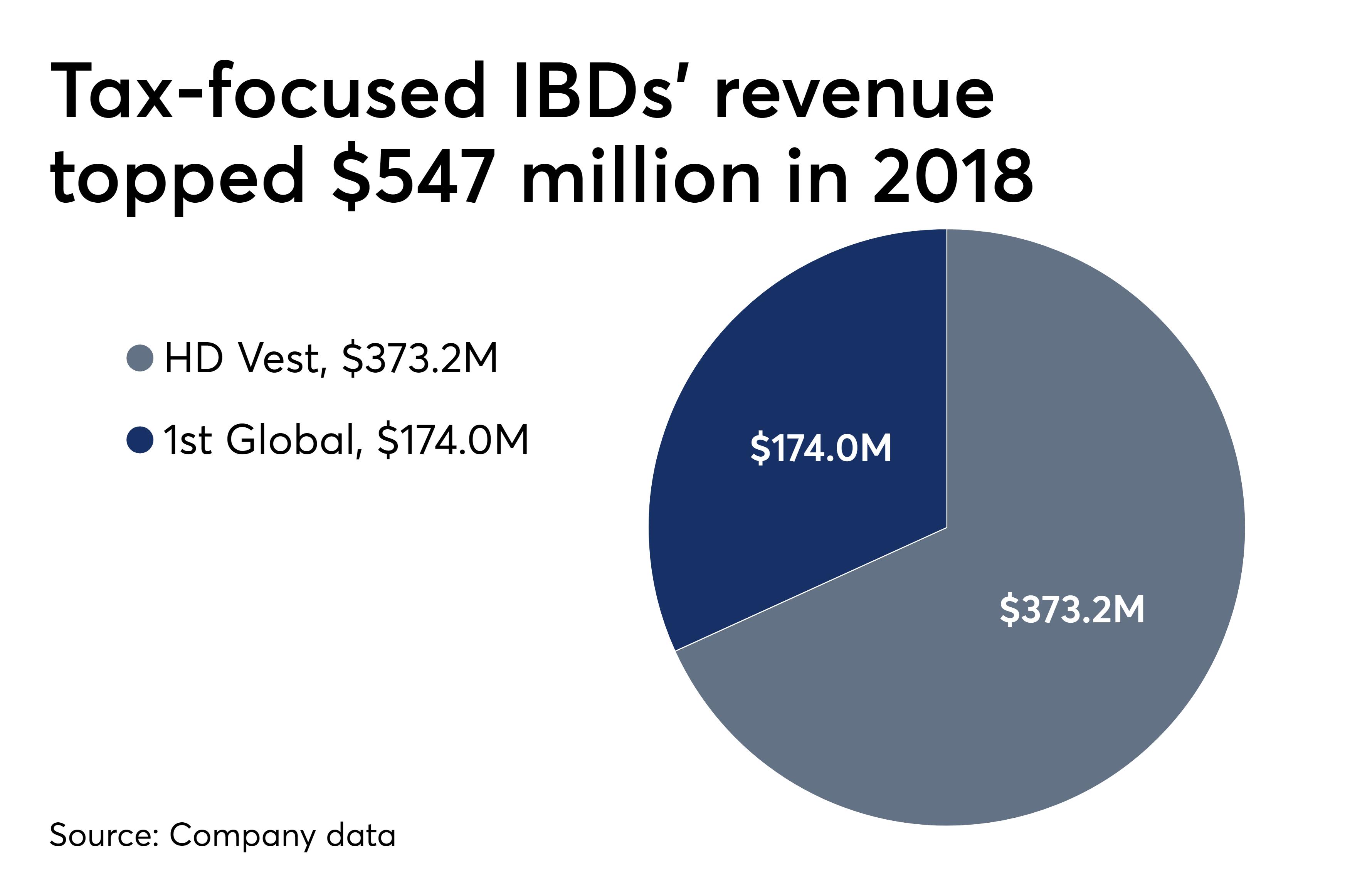 HD Vest parent Blucora to buy 1st Global IBD | Financial
