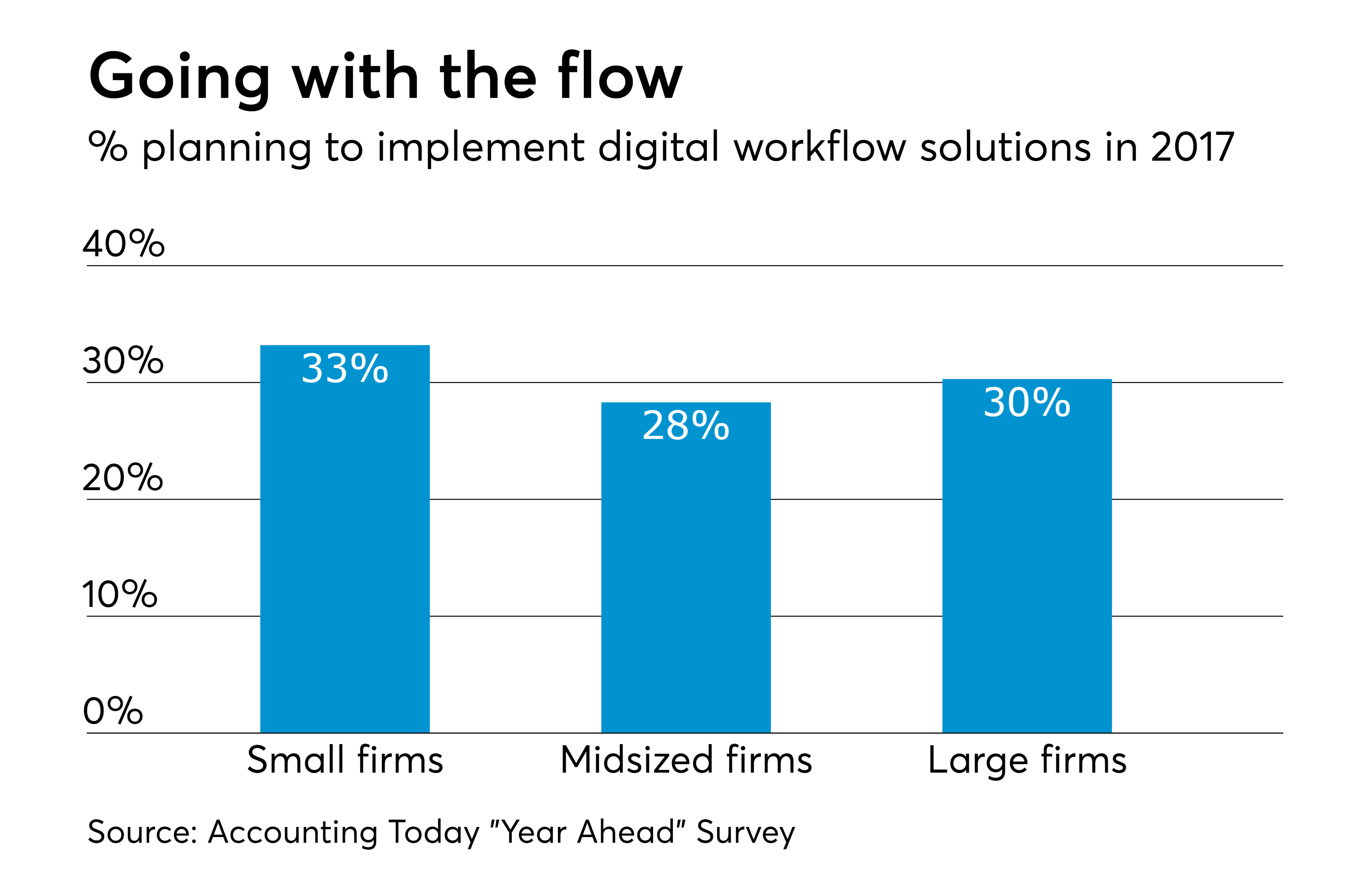 Software Survey: Workflow solutions in 2017 | Accounting Today